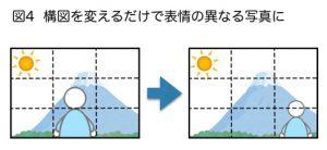 No.35 図4 構図を変えるだけで表情の異なる写真に
